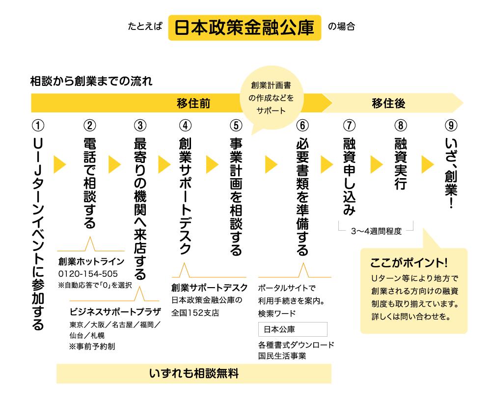03例えば日本政策金融公庫の場合